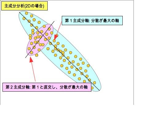 http://www.yasunaga-lab.bio.kyutech.ac.jp/EosJ/images/1/17/Fig-PCA.png