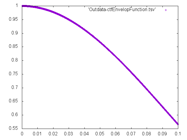Outdata-kV-ctfEnvelopFunction.png