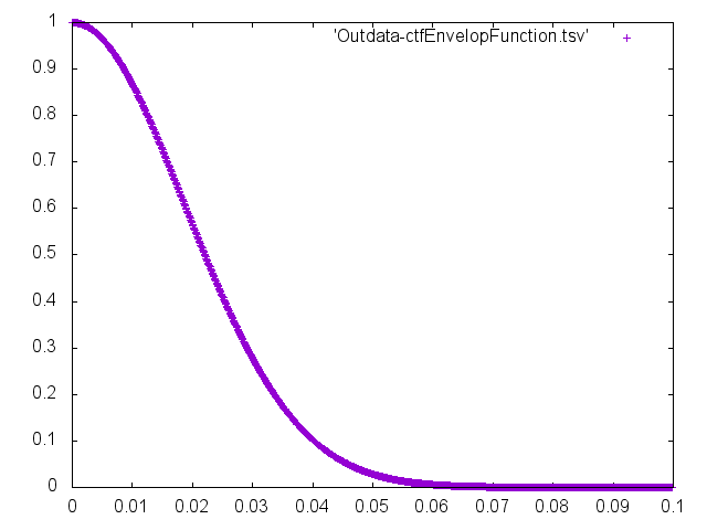 Outdata-Ain-ctfEnvelopFunction.png